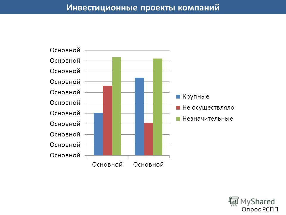Инвестиционные проекты компаний Опрос РСПП