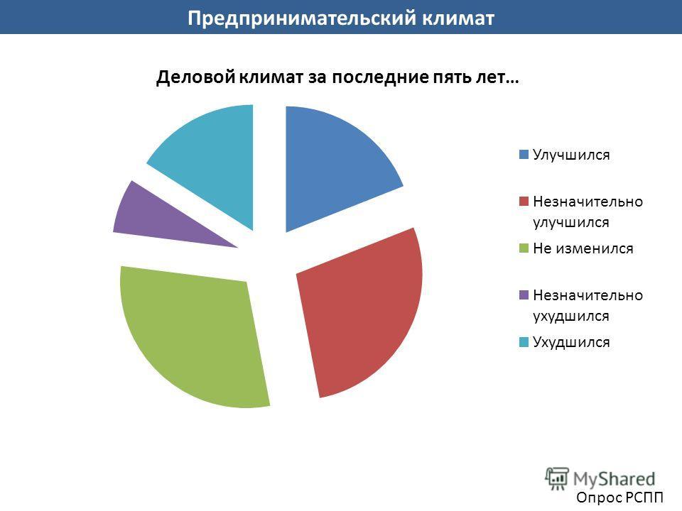 Предпринимательский климат Опрос РСПП