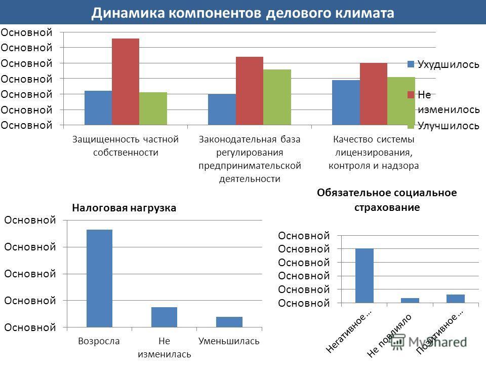 Динамика компонентов делового климата Налоговая нагрузка Обязательное социальное страхование