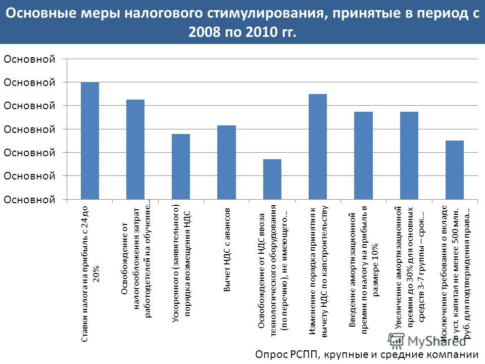 Основные меры налогового стимулирования, принятые в период с 2008 по 2010 гг. Опрос РСПП, крупные и средние компании