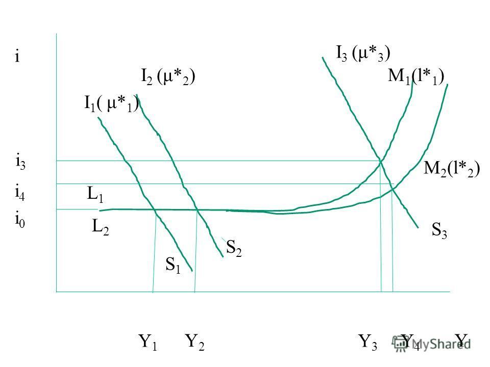 i0i0 Y2Y2 Y1Y1 i Y I 2 (μ* 2 ) S2S2 I 1 ( μ* 1 ) S1S1 L1L1 M 1 (l* 1 ) L2L2 I 3 (μ* 3 ) S3S3 Y3Y3 Y4Y4 M 2 (l* 2 ) i3i3 i4i4