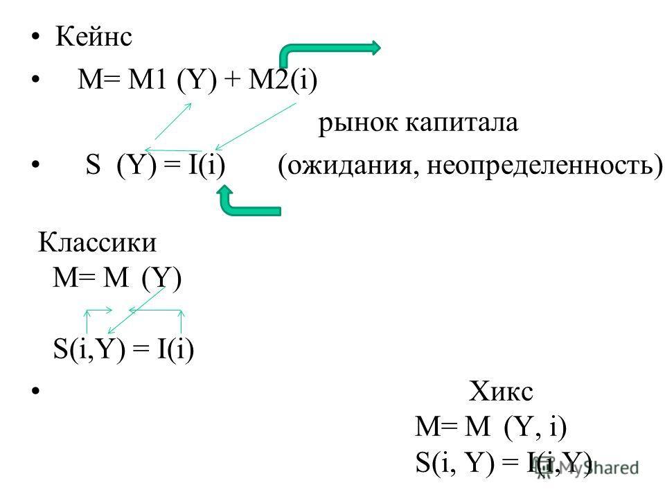 Кейнс M= M1 (Y) + M2(i) рынок капитала S (Y) = I(i) (ожидания, неопределенность) Классики M= M (Y) S(i,Y) = I(i) Хикс M= M (Y, i) S(i, Y) = I(i,Y)