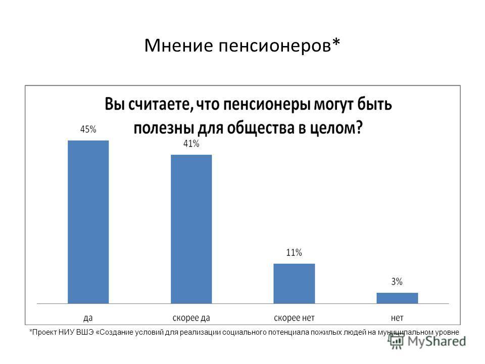 Мнение пенсионеров* *Проект НИУ ВШЭ «Создание условий для реализации социального потенциала пожилых людей на муниципальном уровне