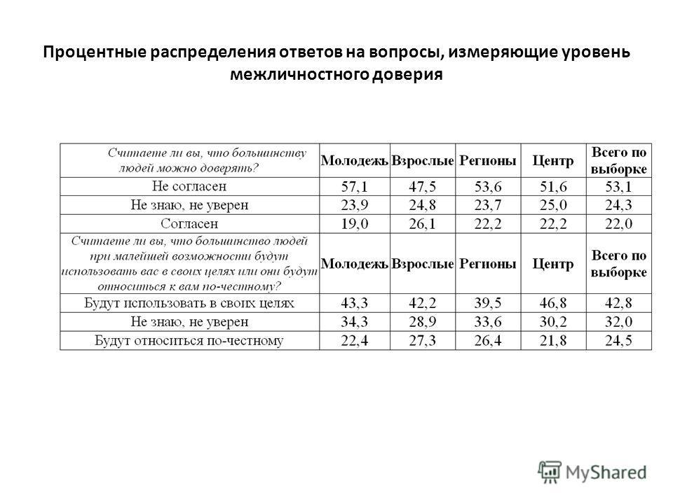 Процентные распределения ответов на вопросы, измеряющие уровень межличностного доверия
