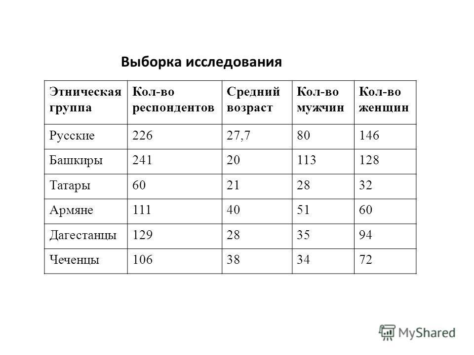 Выборка исследования Этническая группа Кол-во респондентов Средний возраст Кол-во мужчин Кол-во женщин Русские22627,780146 Башкиры24120113128 Татары60212832 Армяне111405160 Дагестанцы129283594 Чеченцы106383472