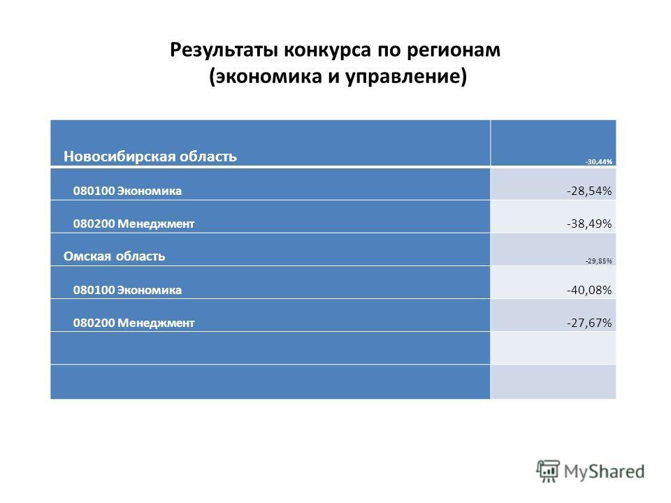 Результаты конкурса по регионам (экономика и управление) Новосибирская область -30,44% 080100 Экономика-28,54% 080200 Менеджмент-38,49% Омская область -29,85% 080100 Экономика-40,08% 080200 Менеджмент-27,67%