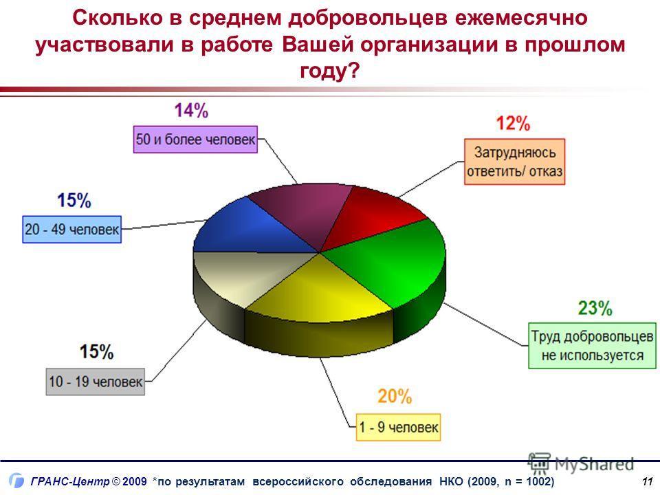 ГРАНС-Центр © 2009 11 Сколько в среднем добровольцев ежемесячно участвовали в работе Вашей организации в прошлом году? *по результатам всероссийского обследования НКО (2009, n = 1002)