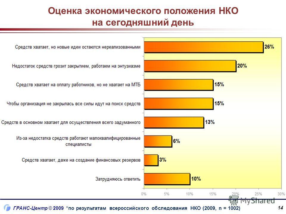 ГРАНС-Центр © 2009 Оценка экономического положения НКО на сегодняшний день *по результатам всероссийского обследования НКО (2009, n = 1002) 14