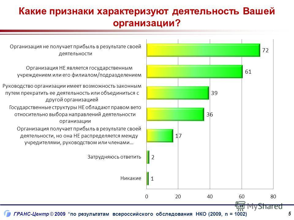 ГРАНС-Центр © 2009 Какие признаки характеризуют деятельность Вашей организации? 5 *по результатам всероссийского обследования НКО (2009, n = 1002)
