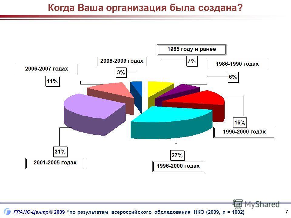 ГРАНС-Центр © 2009 7 Когда Ваша организация была создана? *по результатам всероссийского обследования НКО (2009, n = 1002)