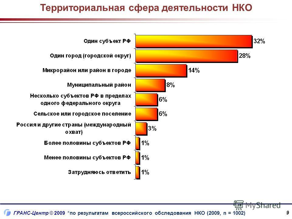 ГРАНС-Центр © 2009 Территориальная сфера деятельности НКО 9 *по результатам всероссийского обследования НКО (2009, n = 1002)