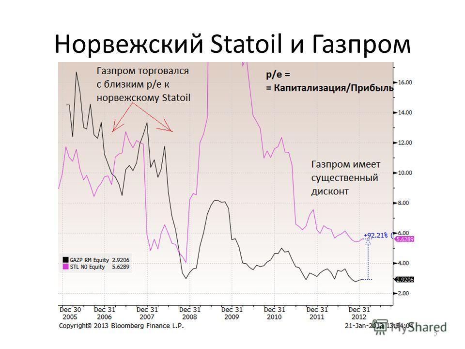 Норвежский Statoil и Газпром 3