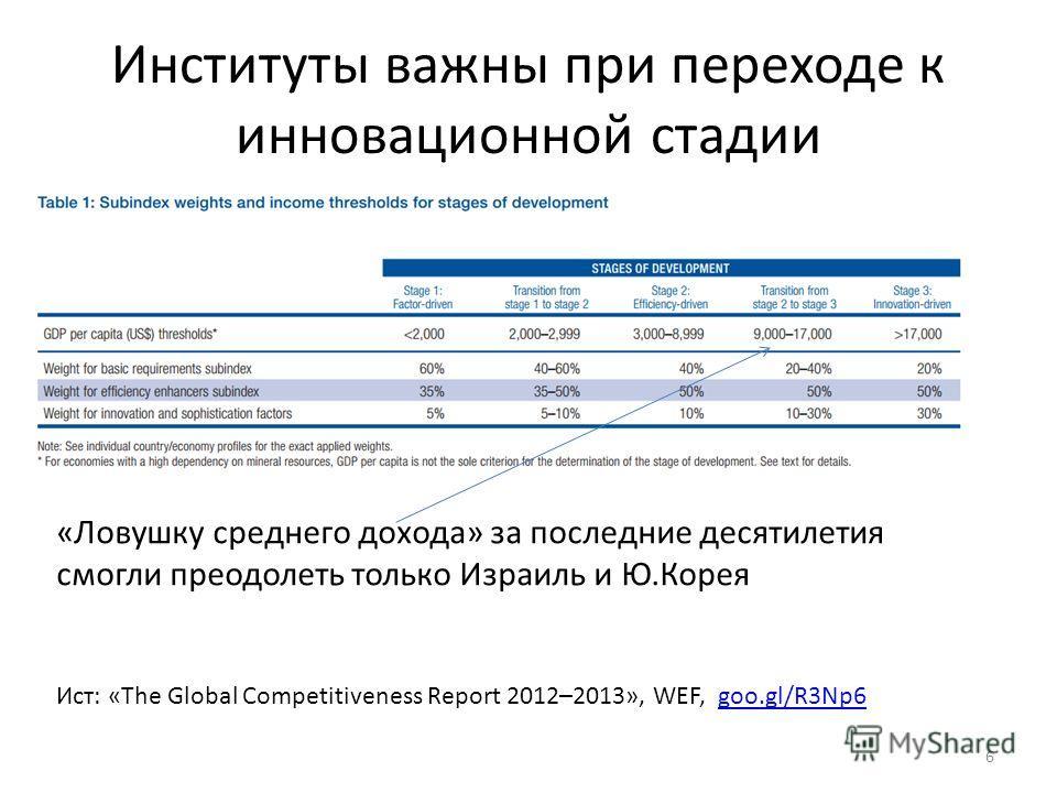 Институты важны при переходе к инновационной стадии 6 «Ловушку среднего дохода» за последние десятилетия смогли преодолеть только Израиль и Ю.Корея Ист: «The Global Competitiveness Report 2012–2013», WEF, goo.gl/R3Np6goo.gl/R3Np6