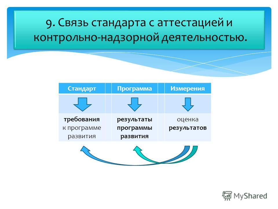 СтандартПрограммаИзмерения требования к программе развития результаты программы развития оценка результатов 9. Связь стандарта с аттестацией и контрольно-надзорной деятельностью.