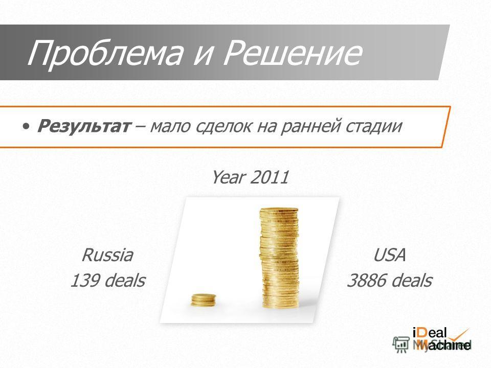 Russia 139 deals USA 3886 deals Year 2011 Результат – мало сделок на ранней стадии Проблема и Решение
