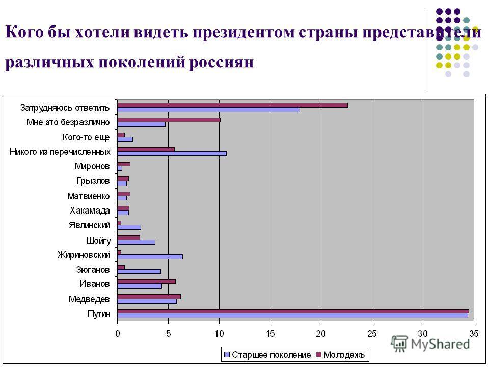 Кого бы хотели видеть президентом страны представители различных поколений россиян