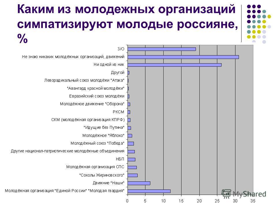 Каким из молодежных организаций симпатизируют молодые россияне, %