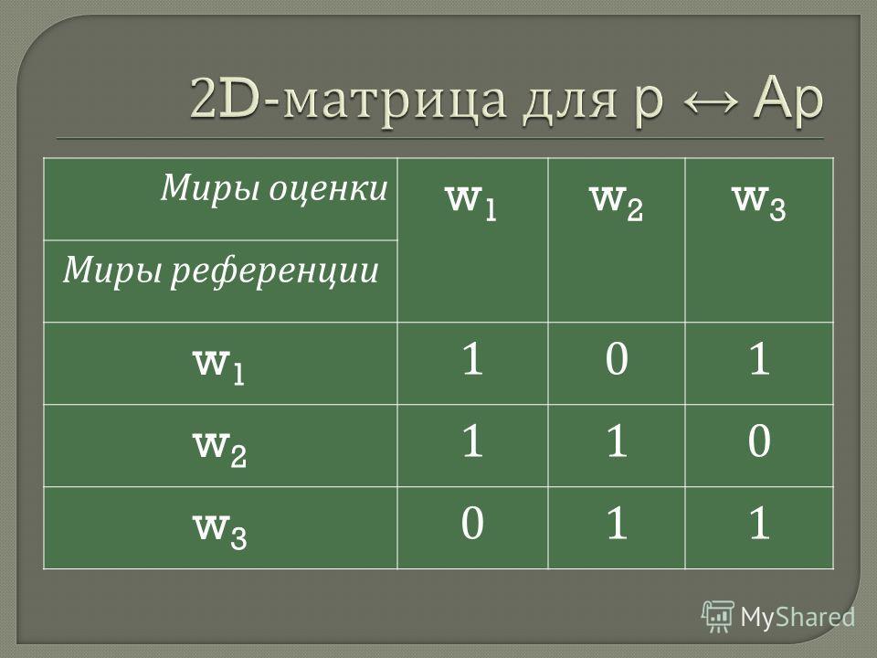 Миры оценки w1w1 w2w2 w3w3 Миры референции w1w1 101 w2w2 110 w3w3 011