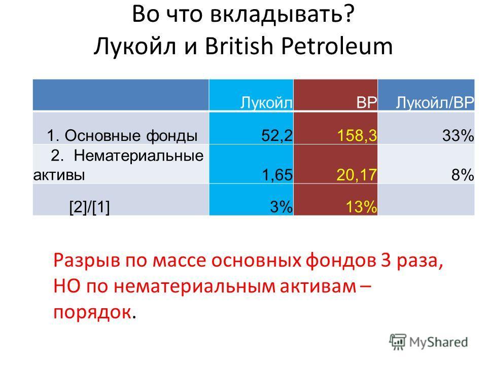 Во что вкладывать? Лукойл и British Petroleum ЛукойлBPЛукойл/ВР 1. Основные фонды52,2158,333% 2. Нематериальные активы1,6520,178% [2]/[1]3%13% Разрыв по массе основных фондов 3 раза, НО по нематериальным активам – порядок.