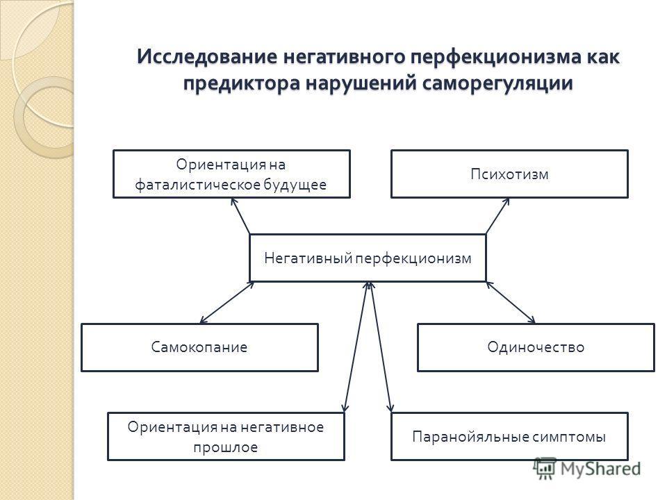 Исследование негативного перфекционизма как предиктора нарушений саморегуляции Негативный перфекционизм Ориентация на фаталистическое будущее Психотизм СамокопаниеОдиночество Ориентация на негативное прошлое Паранойяльные симптомы