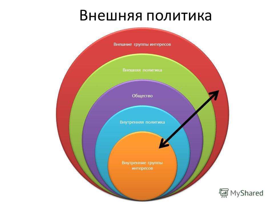 Внешняя политика Внешние группы интересов Внешняя политика Общество Внутренняя политика Внутренние группы интересов
