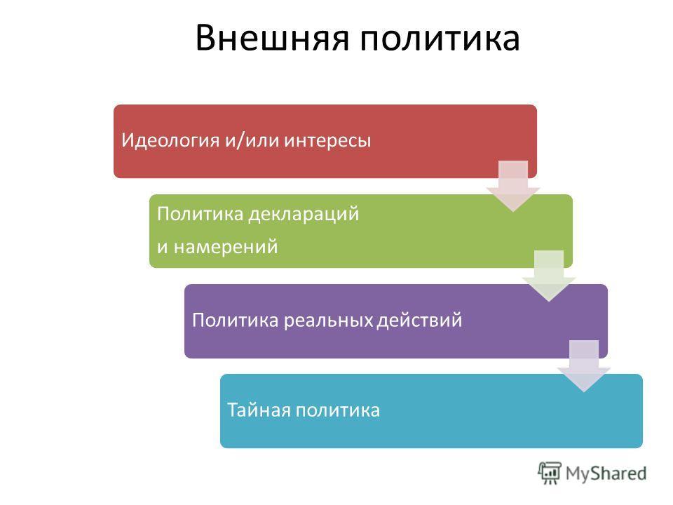 Идеология и/или интересы Политика деклараций и намерений Политика реальных действийТайная политика Внешняя политика