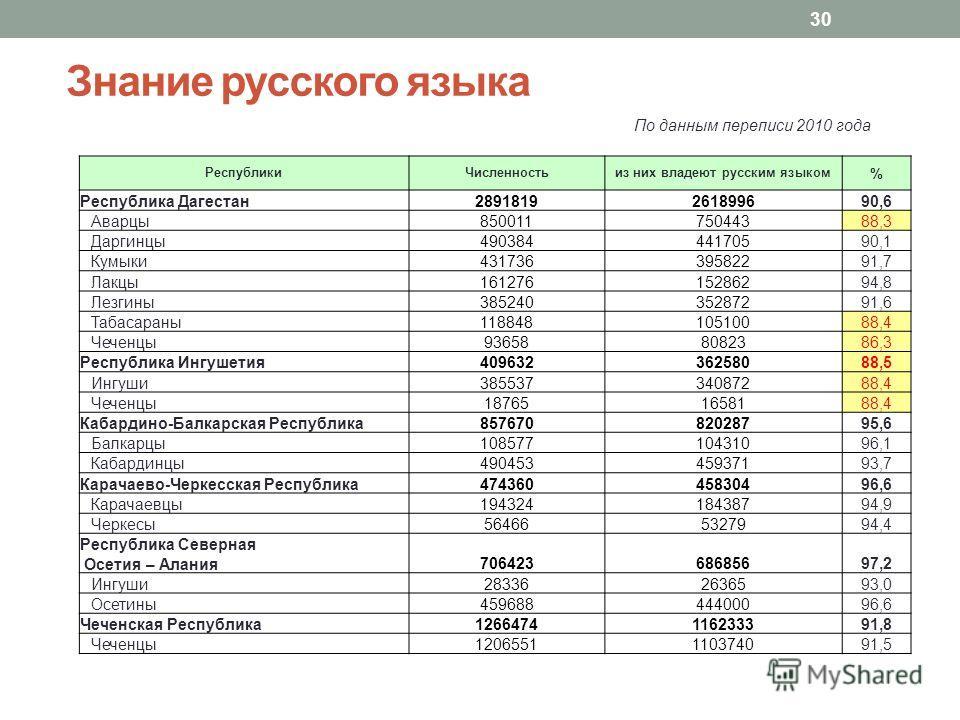 Знание русского языка РеспубликиЧисленностьиз них владеют русским языком % Республика Дагестан2891819261899690,6 Аварцы85001175044388,3 Даргинцы49038444170590,1 Кумыки43173639582291,7 Лакцы16127615286294,8 Лезгины38524035287291,6 Табасараны1188481051