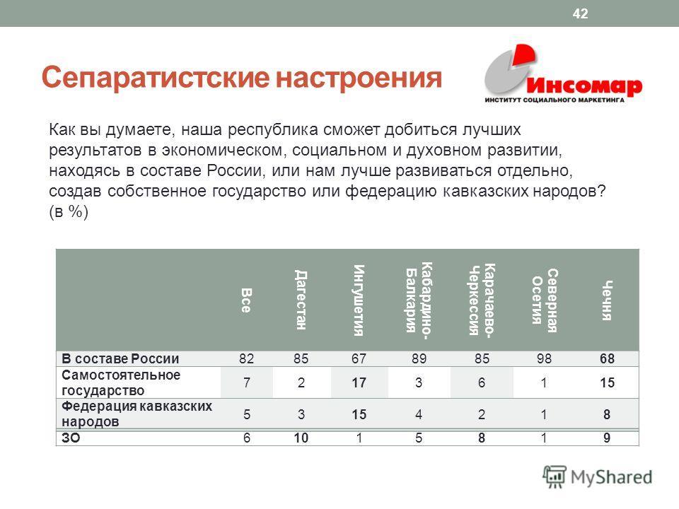 Сепаратистские настроения 42 Как вы думаете, наша республика сможет добиться лучших результатов в экономическом, социальном и духовном развитии, находясь в составе России, или нам лучше развиваться отдельно, создав собственное государство или федерац