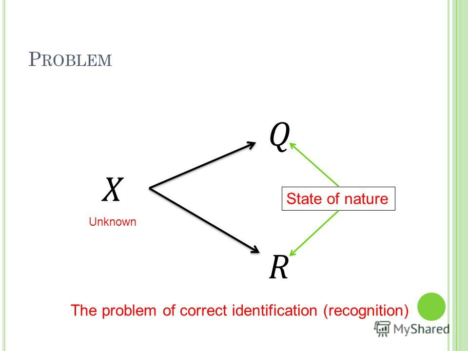 X Q R The problem of correct identification (recognition) Unknown State of nature