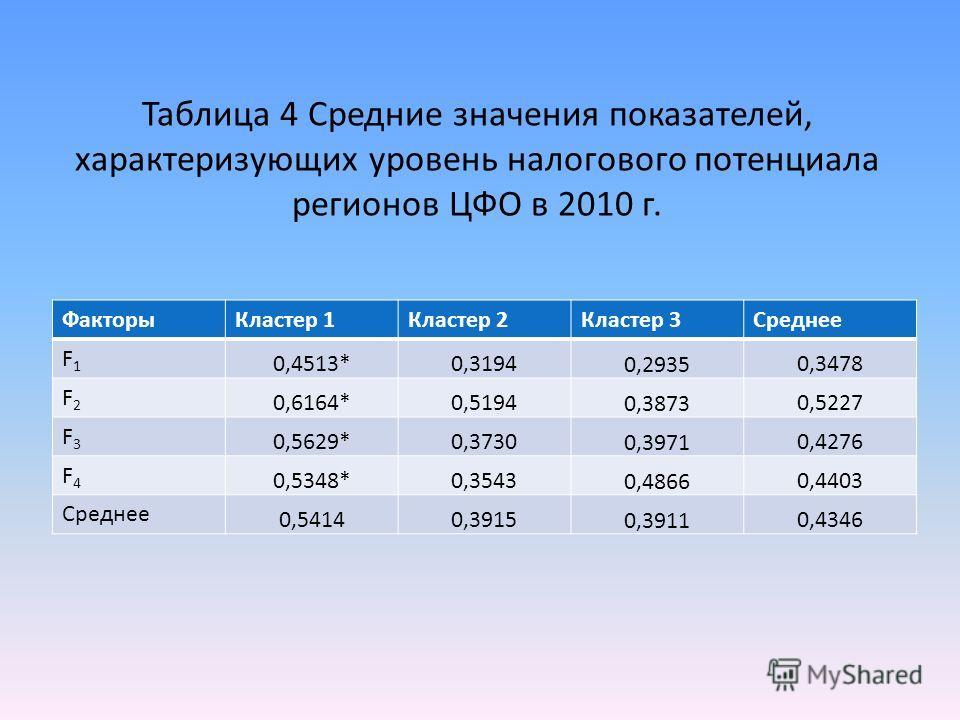 Таблица 4 Средние значения показателей, характеризующих уровень налогового потенциала регионов ЦФО в 2010 г. ФакторыКластер 1Кластер 2Кластер 3Среднее F1F1 0,4513*0,3194 0,2935 0,3478 F2F2 0,6164*0,5194 0,3873 0,5227 F3F3 0,5629*0,3730 0,3971 0,4276