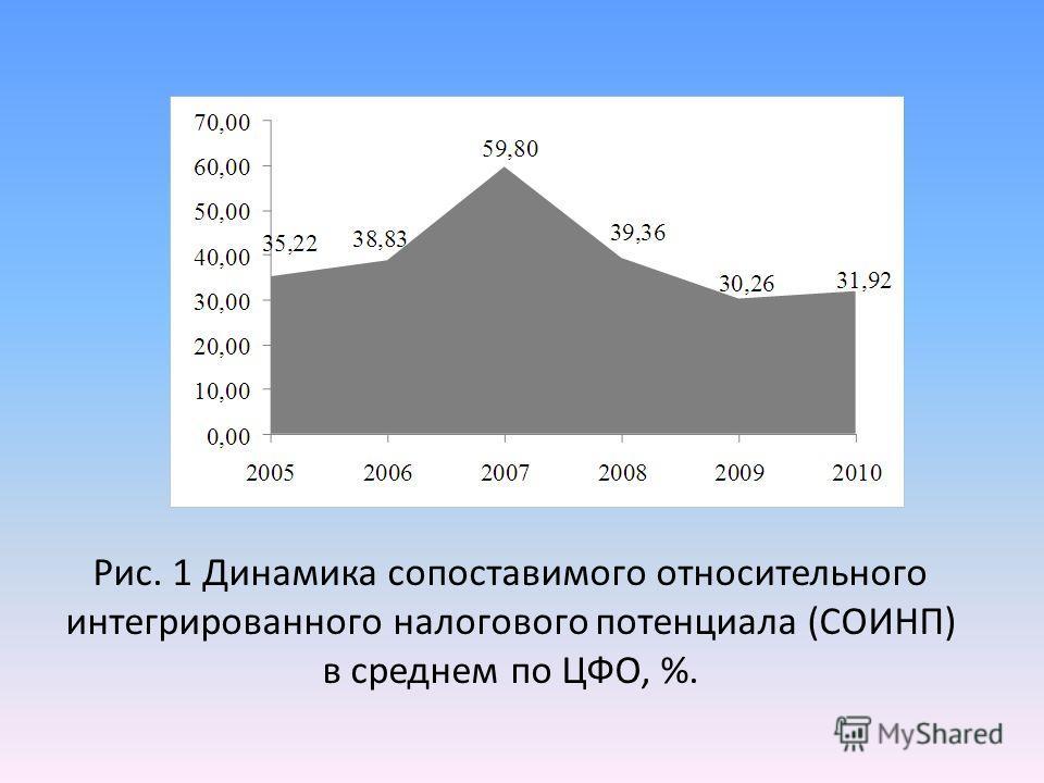 Рис. 1 Динамика сопоставимого относительного интегрированного налогового потенциала (СОИНП) в среднем по ЦФО, %.
