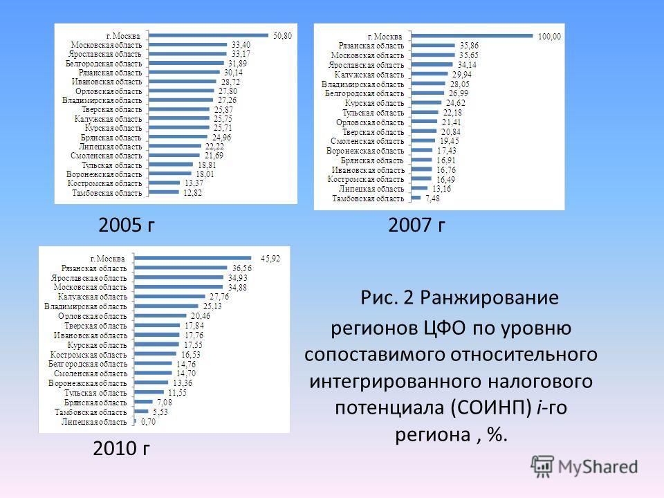 Рис. 2 Ранжирование регионов ЦФО по уровню сопоставимого относительного интегрированного налогового потенциала (СОИНП) i-го региона, %. 2005 г 2007 г 2010 г