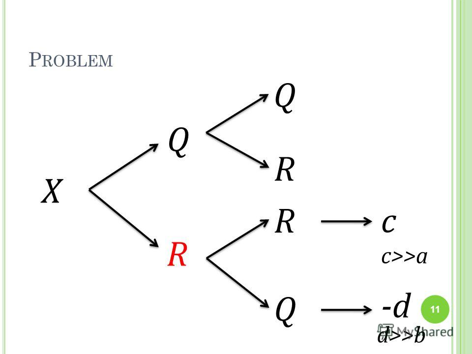 P ROBLEM X Q R Q R Q R d>>b -d c c>>a 11