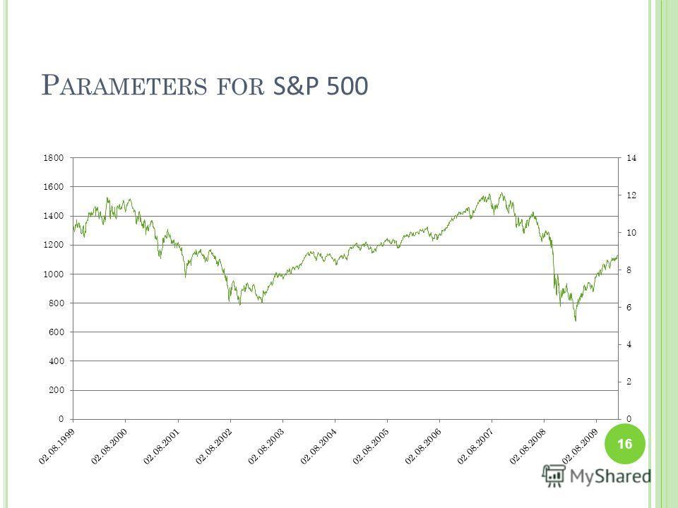 P ARAMETERS FOR S&P 500 16