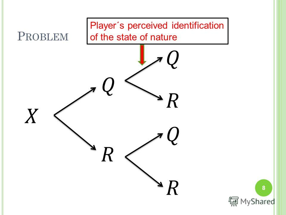 P ROBLEM X Q R Q Q R R Player´s perceived identification of the state of nature 8