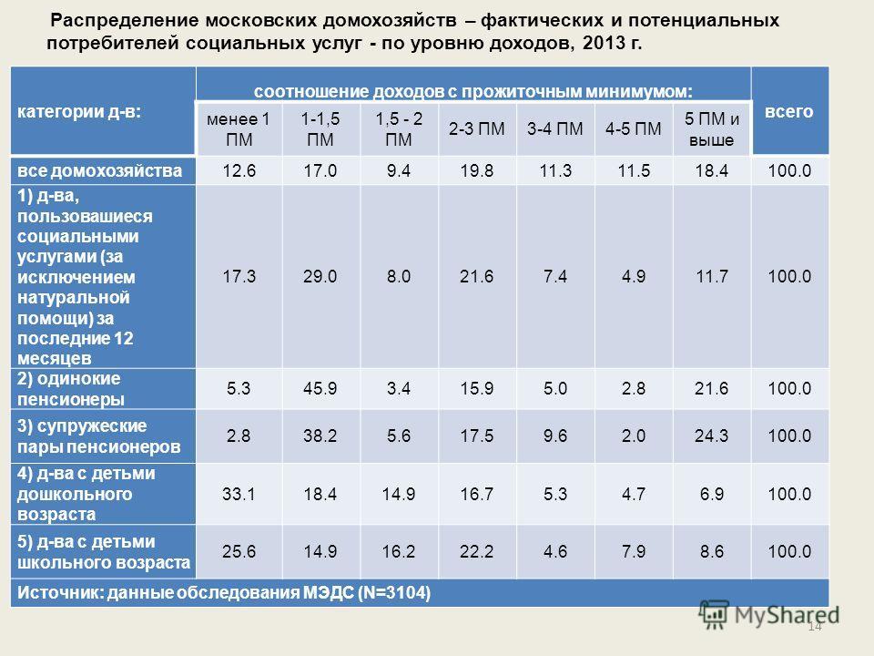 14 категории д-в: соотношение доходов с прожиточным минимумом: всего менее 1 ПМ 1-1,5 ПМ 1,5 - 2 ПМ 2-3 ПМ3-4 ПМ4-5 ПМ 5 ПМ и выше все домохозяйства12.617.09.419.811.311.518.4100.0 1) д-ва, пользовашиеся социальными услугами (за исключением натуральн