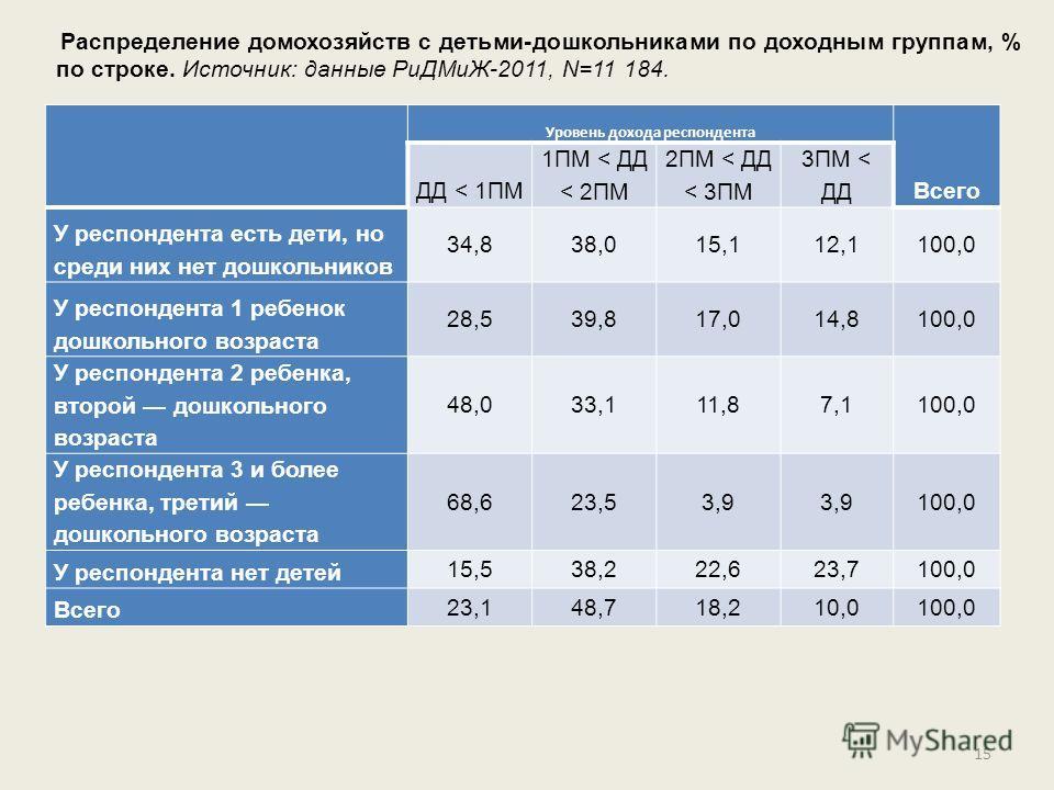 15 Уровень дохода респондента Всего ДД < 1ПМ 1ПМ < ДД < 2ПМ 2ПМ < ДД < 3ПМ 3ПМ < ДД У респондента есть дети, но среди них нет дошкольников 34,838,015,112,1100,0 У респондента 1 ребенок дошкольного возраста 28,539,817,014,8100,0 У респондента 2 ребенк