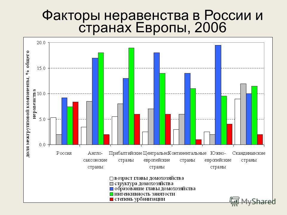 Факторы неравенства в России и странах Европы, 2006