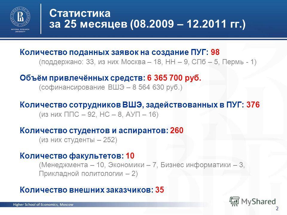 Higher School of Economics, Moscow 2 Статистика за 25 месяцев (08.2009 – 12.2011 гг.) Количество поданных заявок на создание ПУГ: 98 (поддержано: 33, из них Москва – 18, НН – 9, СПб – 5, Пермь - 1) Объём привлечённых средств: 6 365 700 руб. (софинанс