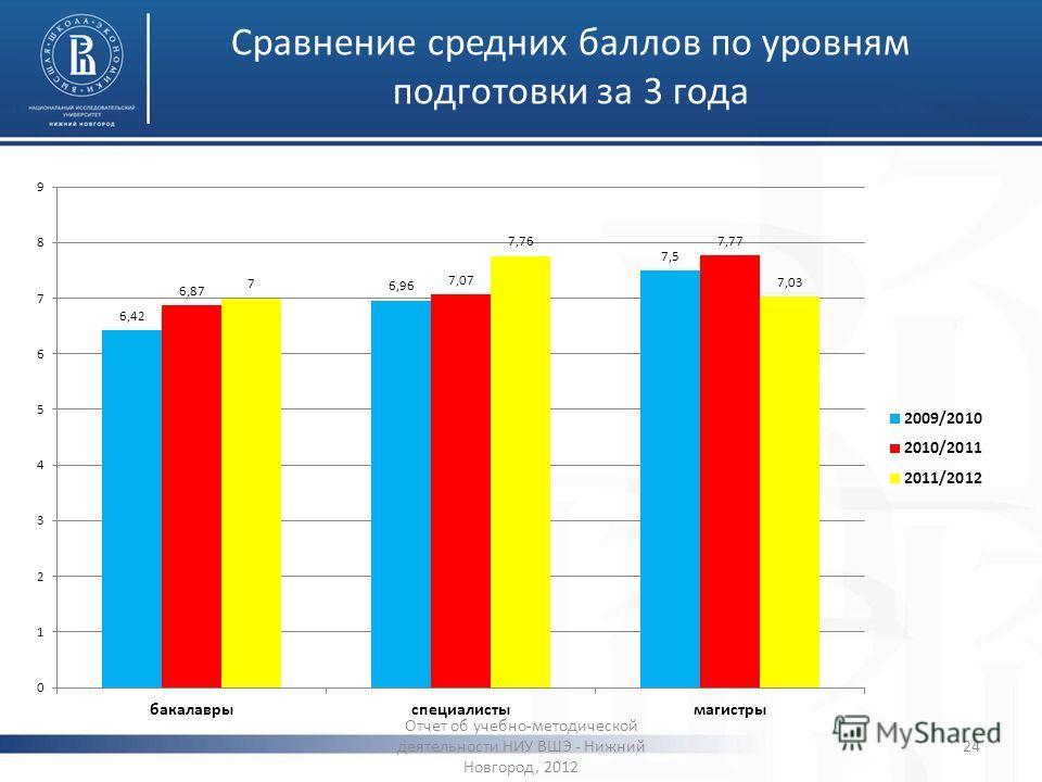 Сравнение средних баллов по уровням подготовки за 3 года Отчет об учебно-методической деятельности НИУ ВШЭ - Нижний Новгород, 2012 24