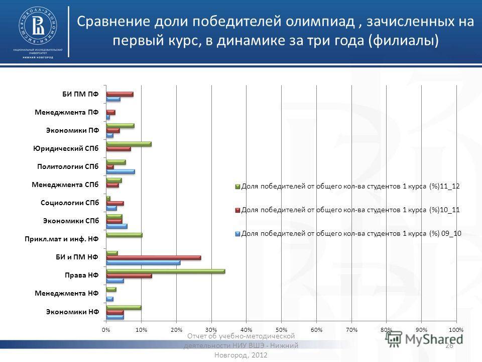 Сравнение доли победителей олимпиад, зачисленных на первый курс, в динамике за три года (филиалы) Отчет об учебно-методической деятельности НИУ ВШЭ - Нижний Новгород, 2012 26