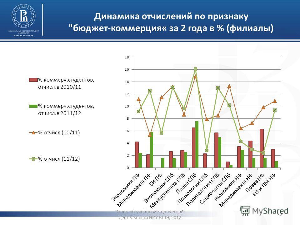 Динамика отчислений по признаку бюджет-коммерция« за 2 года в % (филиалы) Отчет об учебно-методической деятельности НИУ ВШЭ, 2012 32