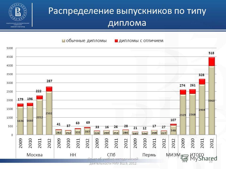 Распределение выпускников по типу диплома Отчет об учебно-методической деятельности НИУ ВШЭ, 2012 35