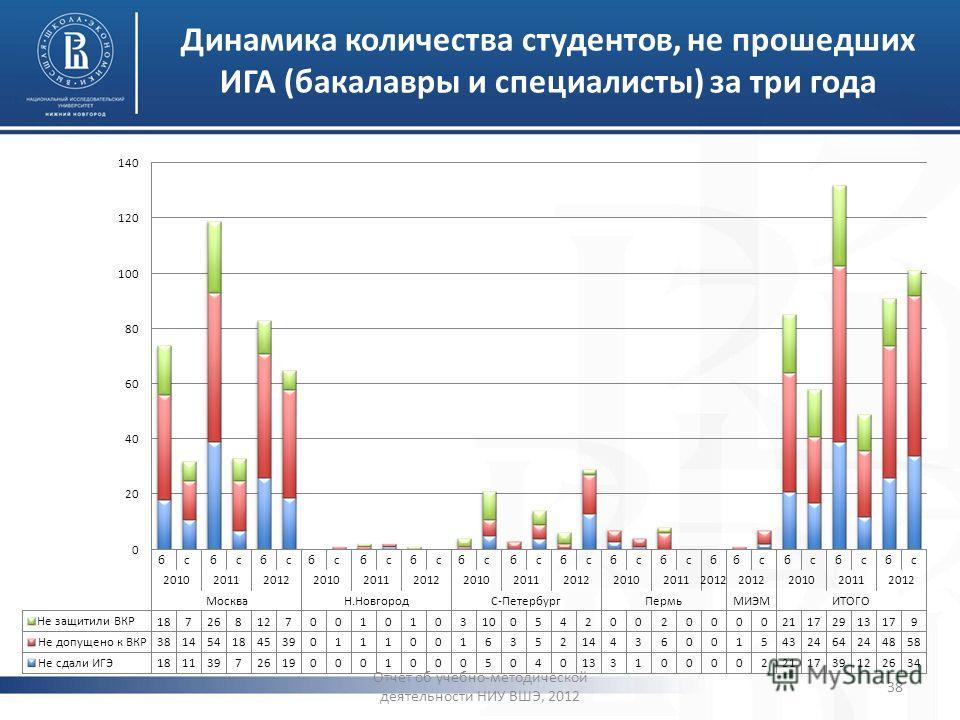 Динамика количества студентов, не прошедших ИГА (бакалавры и специалисты) за три года Отчет об учебно-методической деятельности НИУ ВШЭ, 2012 38