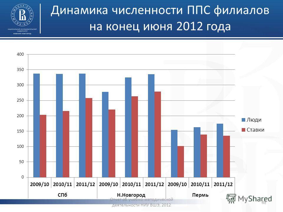 Динамика численности ППС филиалов на конец июня 2012 года Отчет об учебно-методической деятельности НИУ ВШЭ, 2012 49