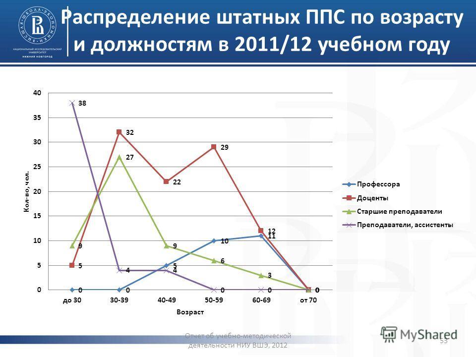 Распределение штатных ППС по возрасту и должностям в 2011/12 учебном году Отчет об учебно-методической деятельности НИУ ВШЭ, 2012 53