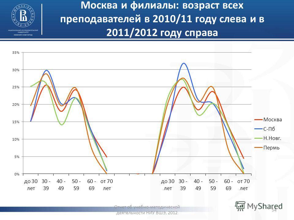 Москва и филиалы: возраст всех преподавателей в 2010/11 году слева и в 2011/2012 году справа Отчет об учебно-методической деятельности НИУ ВШЭ, 2012 54