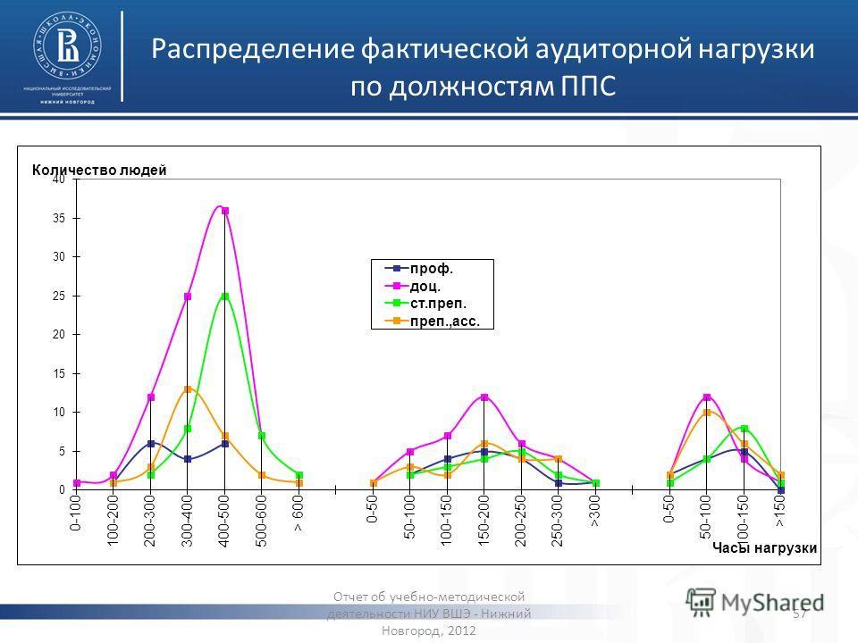 Распределение фактической аудиторной нагрузки по должностям ППС Отчет об учебно-методической деятельности НИУ ВШЭ - Нижний Новгород, 2012 57