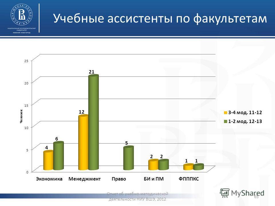 Учебные ассистенты по факультетам Отчет об учебно-методической деятельности НИУ ВШЭ, 2012 65