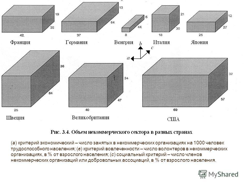(а) критерий экономический – число занятых в некоммерческих организациях на 1000 человек трудоспособного населения; (в) критерий вовлеченности – число волонтеров в некоммерческих организациях, в % от взрослого населения; (с) социальный критерий – чис